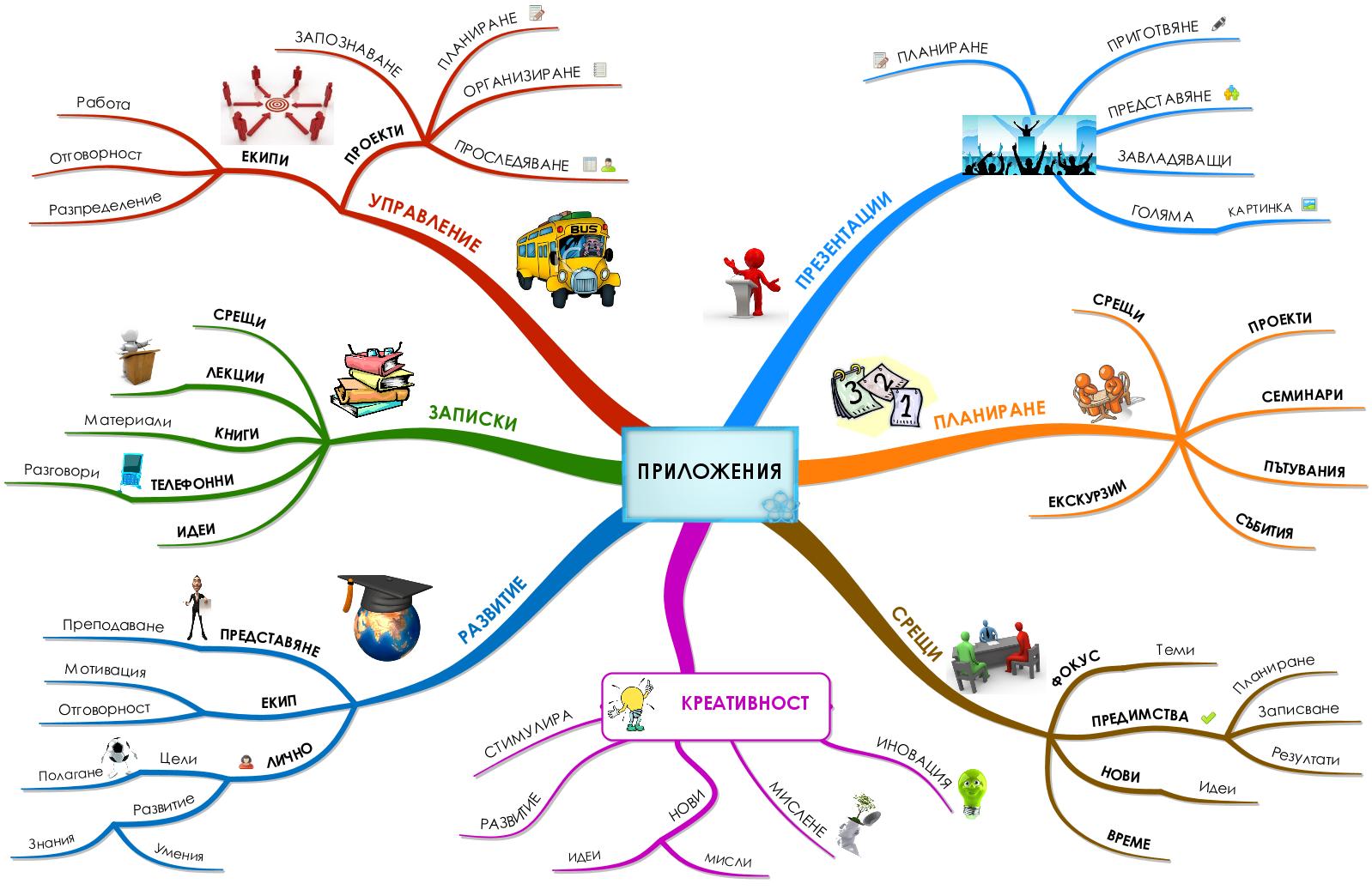Какво �а �е mind mapping